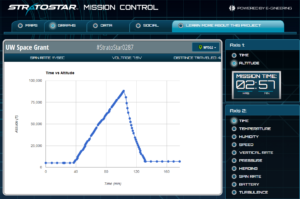 Mission Control - Graphs