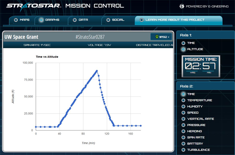 Mission Control - Graphs